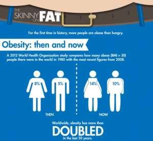 skinny-on-fat